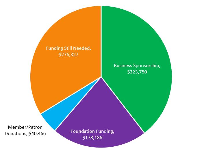 fundraising pie chart